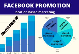 I will promote your any Business by Facebook marketing